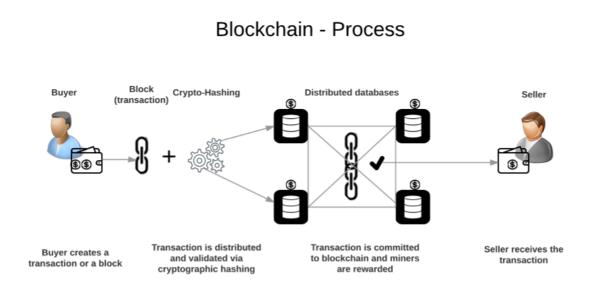 Blockchain-Process.png - 73.42 kB